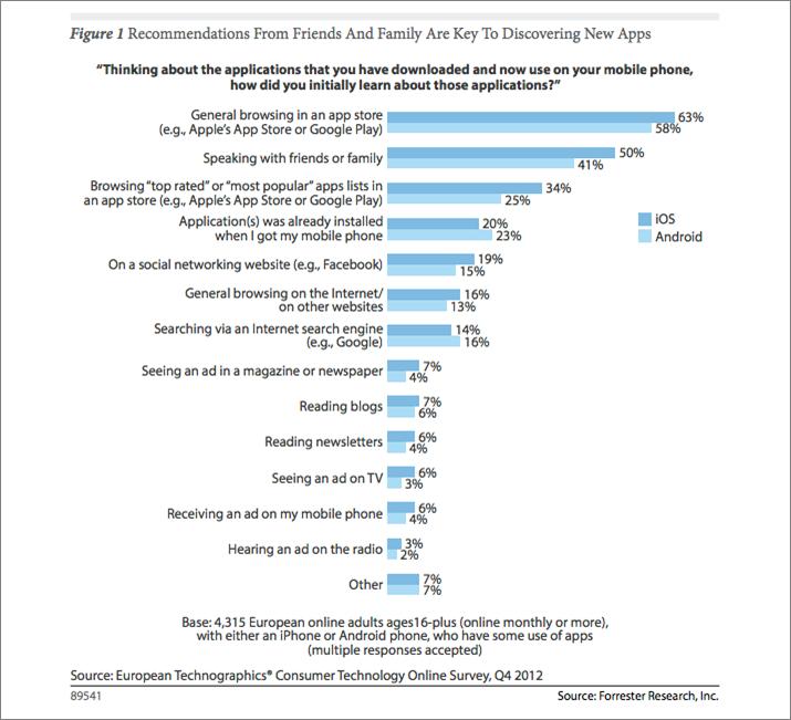 Etude Forrester European Technographics Consumer Technology Survey, Q4 2012