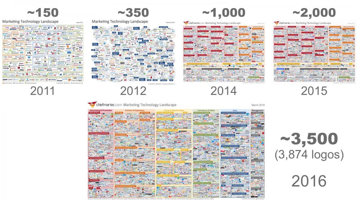Evolution marketing technology landscape