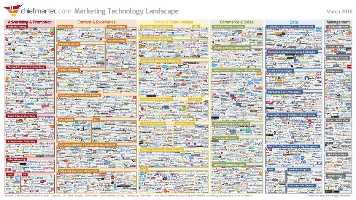 Marketing Technology Landscape 2016
