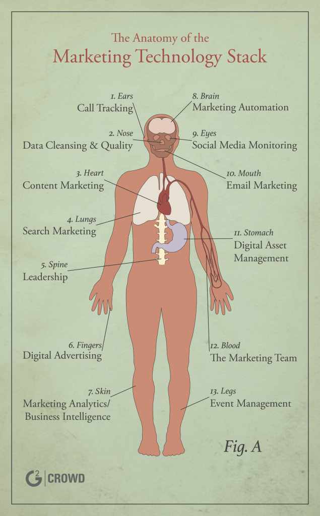 L'anatomie d'un marketing technology stack